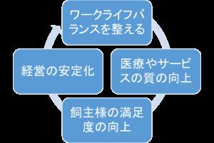 好循環の図