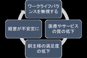 悪循環の図